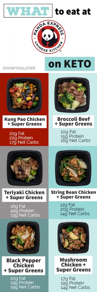 Top 6 Panda Express Keto bowls infographic