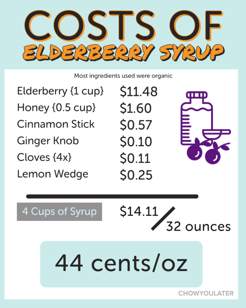 A list breaking down the price of making elderberry which is 44 cents per ounce